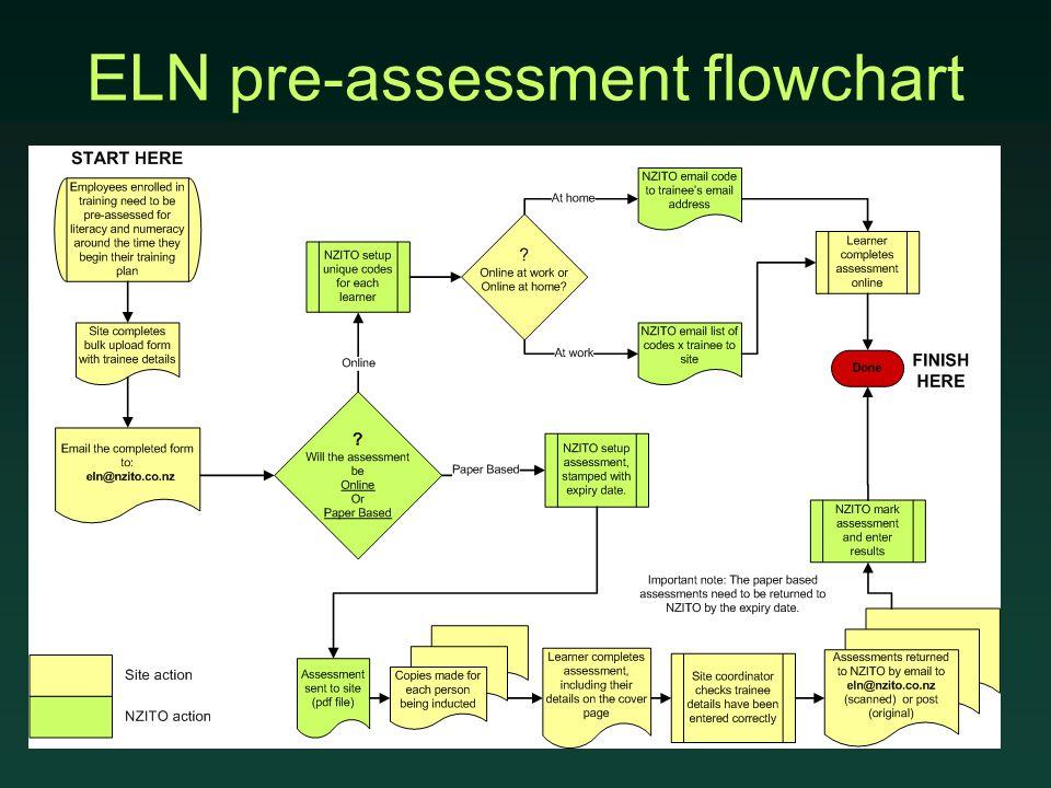ELN pre-assessment flowchart