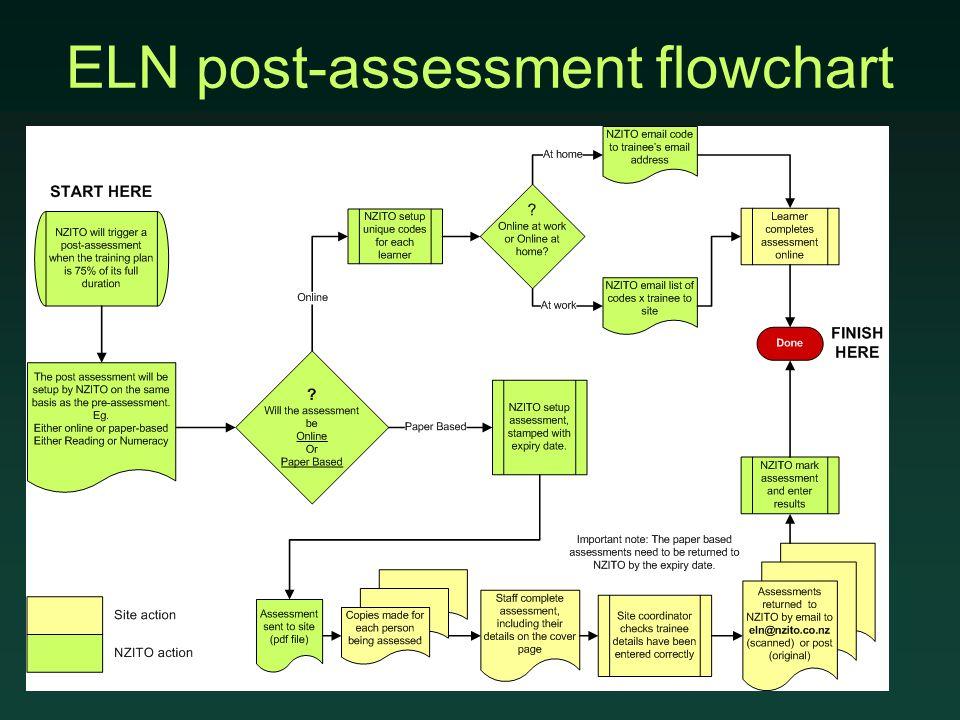 ELN post-assessment flowchart
