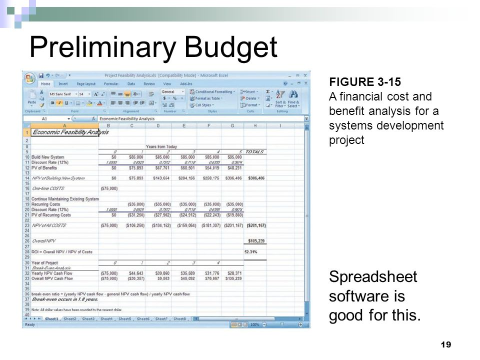 Preliminary Budget Spreadsheet software is good for this. 19 FIGURE 3-15 A financial cost and benefit analysis for a systems development project