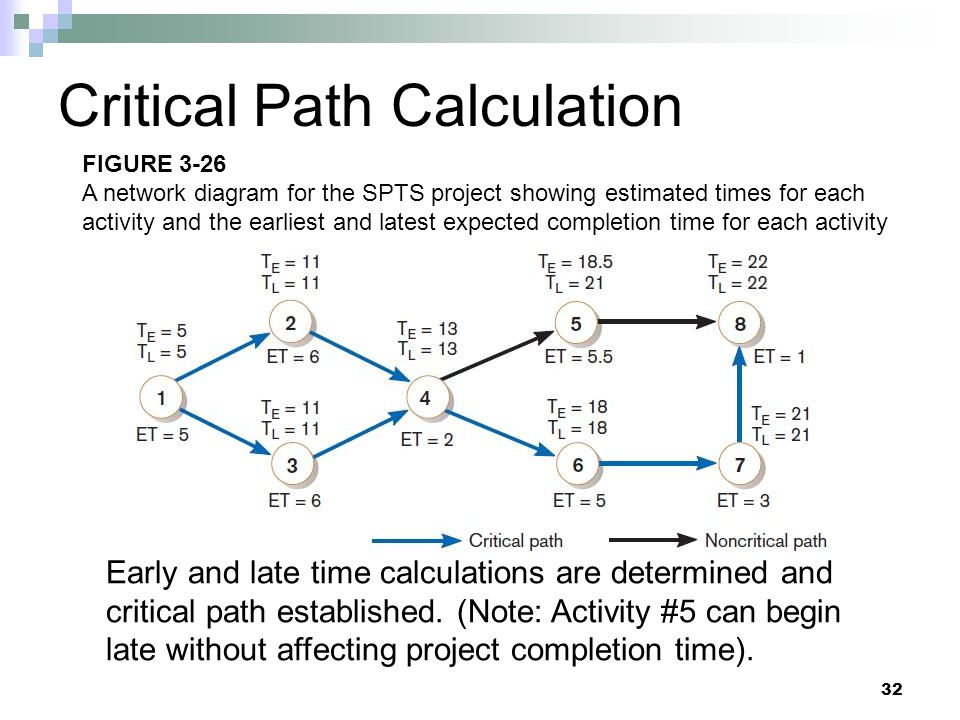 Critical Path Calculation Early and late time calculations are determined and critical path established. (Note: Activity #5 can begin late without aff