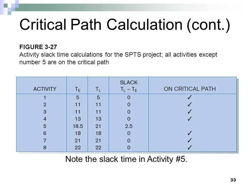 Critical Path Calculation (cont.) Note the slack time in Activity #5. 33 FIGURE 3-27 Activity slack time calculations for the SPTS project; all activi