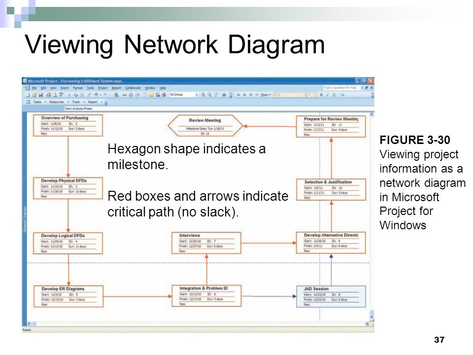 Viewing Network Diagram Hexagon shape indicates a milestone. Red boxes and arrows indicate critical path (no slack). 37 FIGURE 3-30 Viewing project in