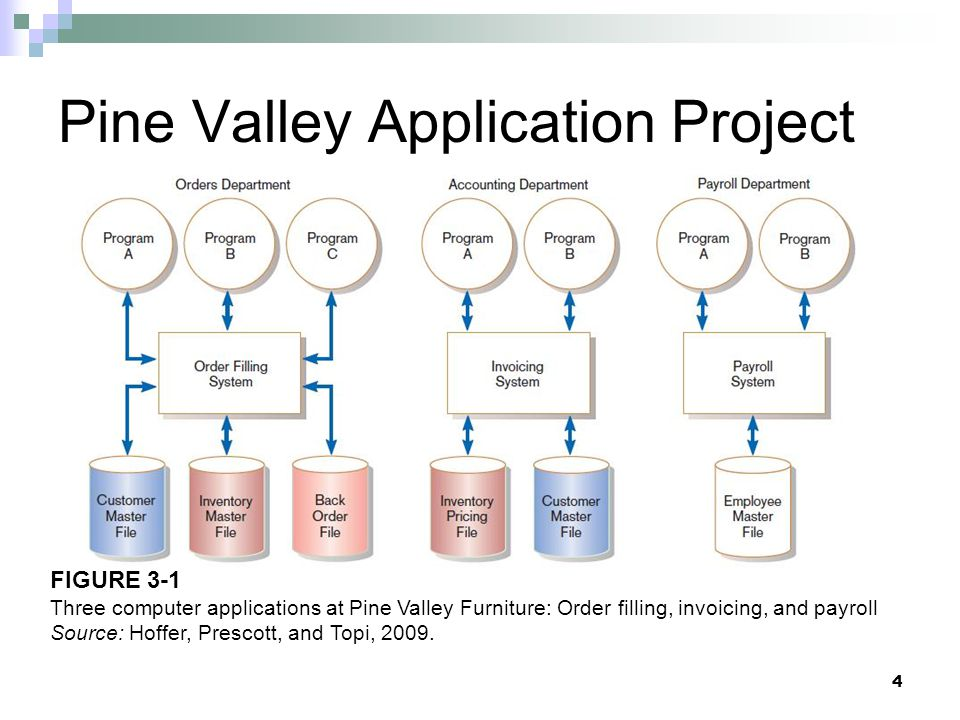 Pine Valley Application Project 4 FIGURE 3-1 Three computer applications at Pine Valley Furniture: Order filling, invoicing, and payroll Source: Hoffe