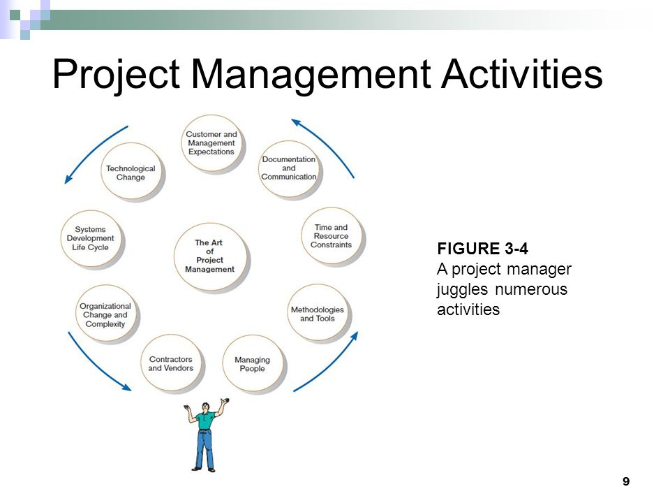 PM Phase 3: Project Execution Plans created in prior phases are put into action.