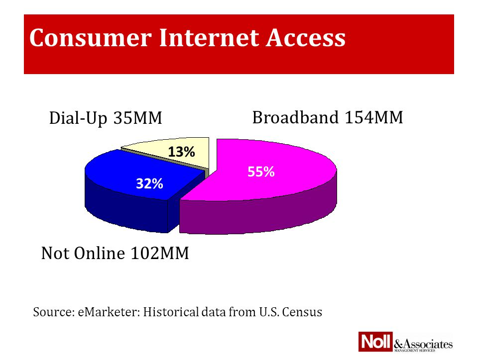 Consumer Internet Access Source: eMarketer: Historical data from U.S.