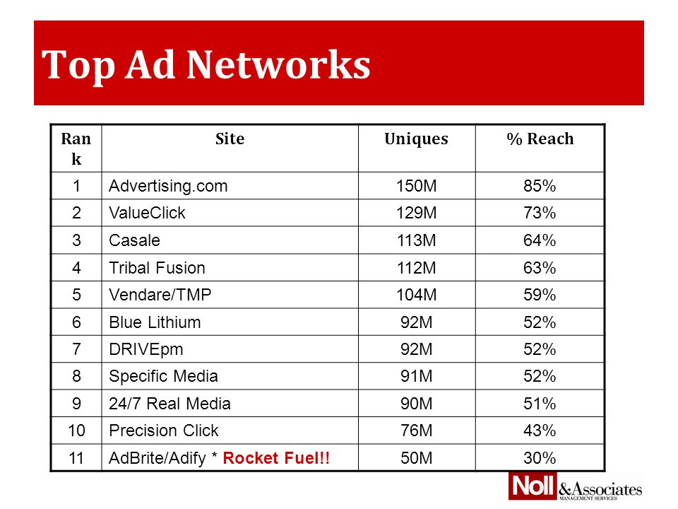 Top Ad Networks Ran k SiteUniques% Reach 1Advertising.com150M85% 2ValueClick129M73% 3Casale113M64% 4Tribal Fusion112M63% 5Vendare/TMP104M59% 6Blue Lithium92M52% 7DRIVEpm92M52% 8Specific Media91M52% 924/7 Real Media90M51% 10Precision Click76M43% 11AdBrite/Adify * Rocket Fuel!!50M30%