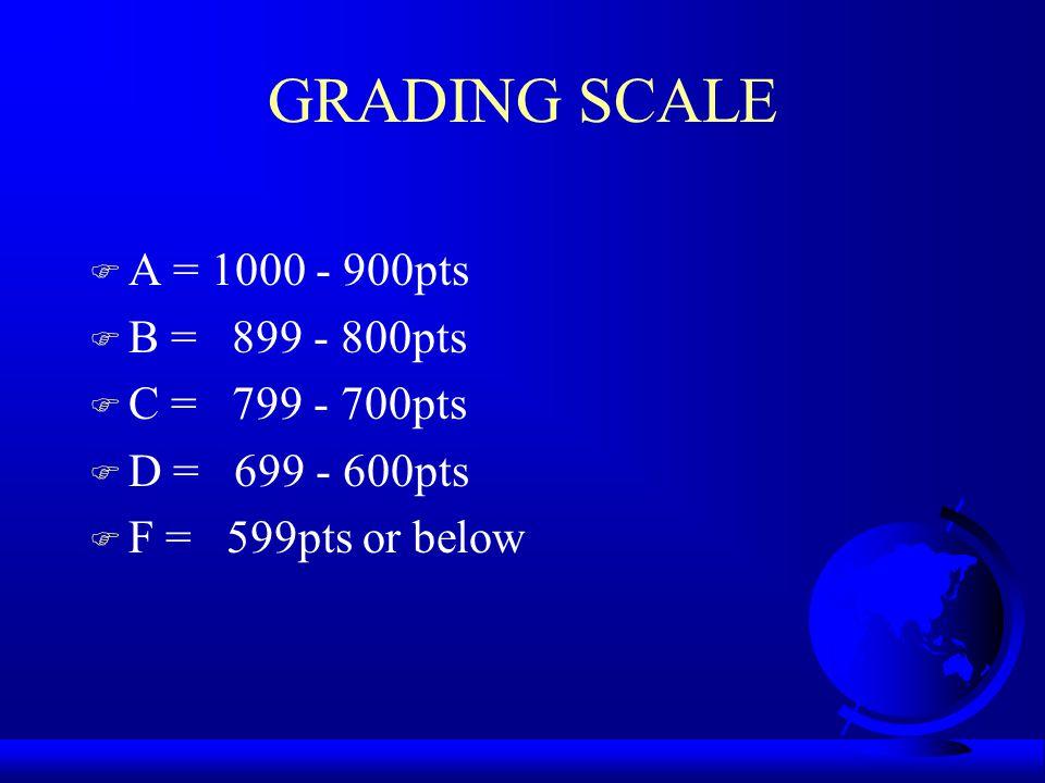 GRADING SCALE F A = 1000 - 900pts F B = 899 - 800pts F C = 799 - 700pts F D = 699 - 600pts F F = 599pts or below