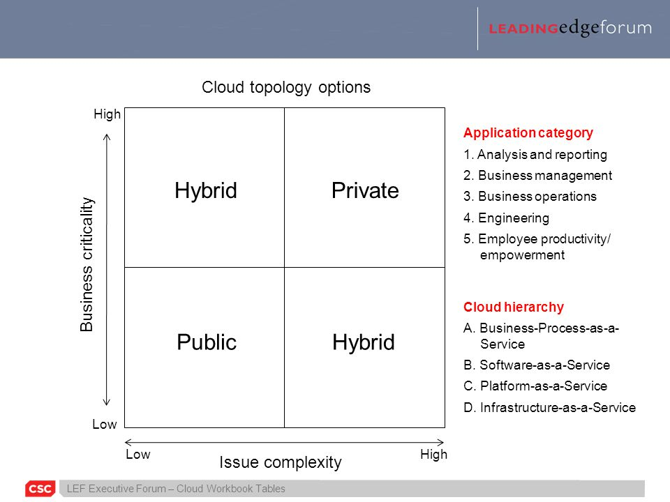 LEF Executive Forum – Cloud Workbook Tables Cloud topology options Issue complexity PublicHybrid PrivateHybrid High Low High Business criticality Application category 1.