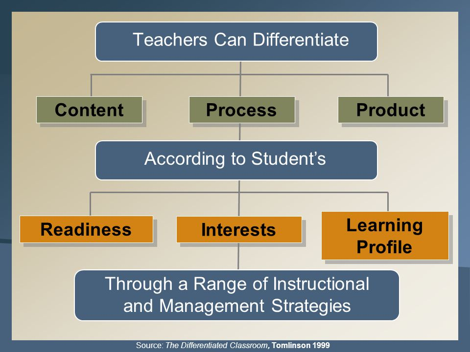 According to Student's Through a Range of Instructional and Management Strategies Source: The Differentiated Classroom, Tomlinson 1999 Content Process Product Interests Readiness Learning Profile Teachers Can Differentiate