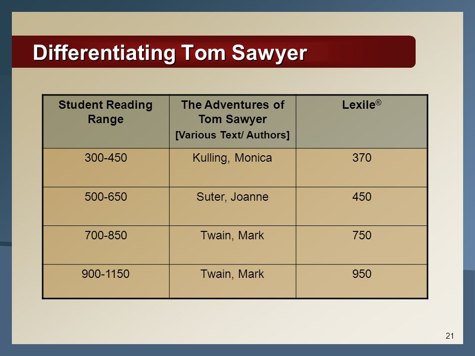 Differentiating Tom Sawyer Student Reading Range The Adventures of Tom Sawyer [Various Text/ Authors] Lexile ® 300-450Kulling, Monica370 500-650Suter, Joanne450 700-850Twain, Mark750 900-1150Twain, Mark950 21
