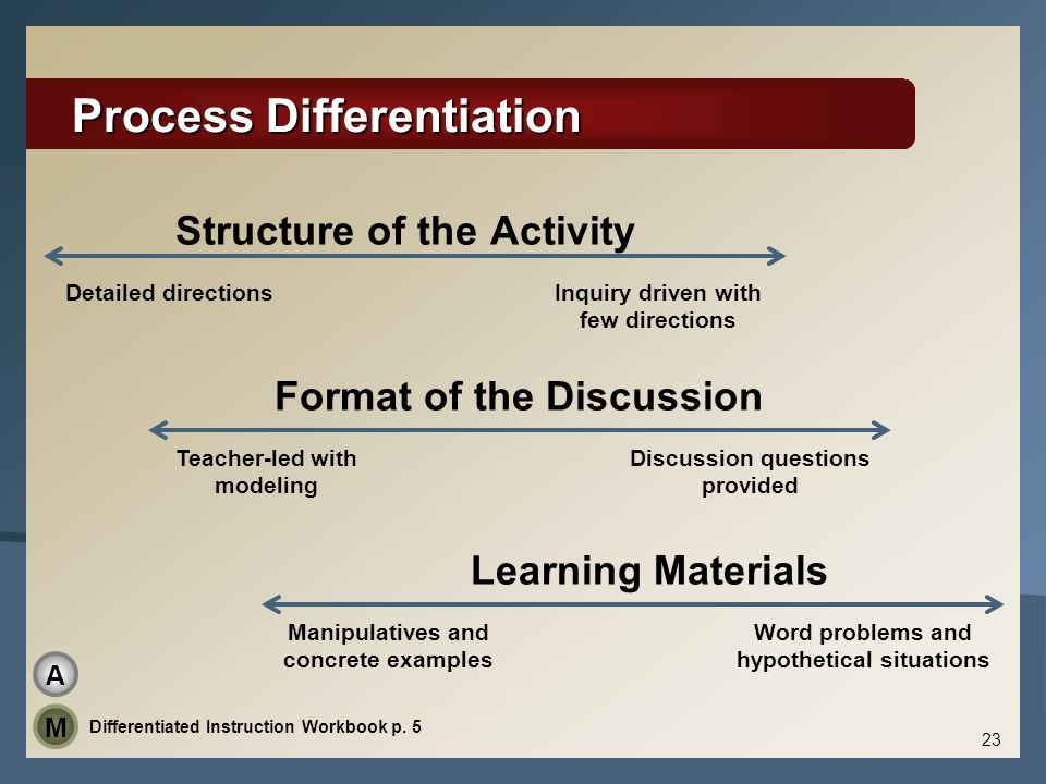 Process Differentiation Structure of the Activity Format of the Discussion Learning Materials Detailed directionsInquiry driven with few directions Te