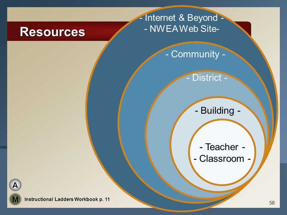 Resources Instructional Ladders Workbook p. 11 M A - Internet & Beyond - - NWEA Web Site- - Community - - District - - Building - - Teacher - - Classr