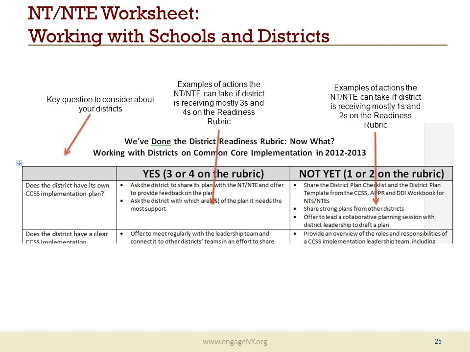 www.engageNY.org NT/NTE Worksheet: Working with Schools and Districts 25 Key question to consider about your districts Examples of actions the NT/NTE can take if district is receiving mostly 3s and 4s on the Readiness Rubric Examples of actions the NT/NTE can take if district is receiving mostly 1s and 2s on the Readiness Rubric