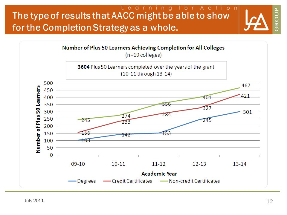 12 The type of results that AACC might be able to show for the Completion Strategy as a whole. July 2011