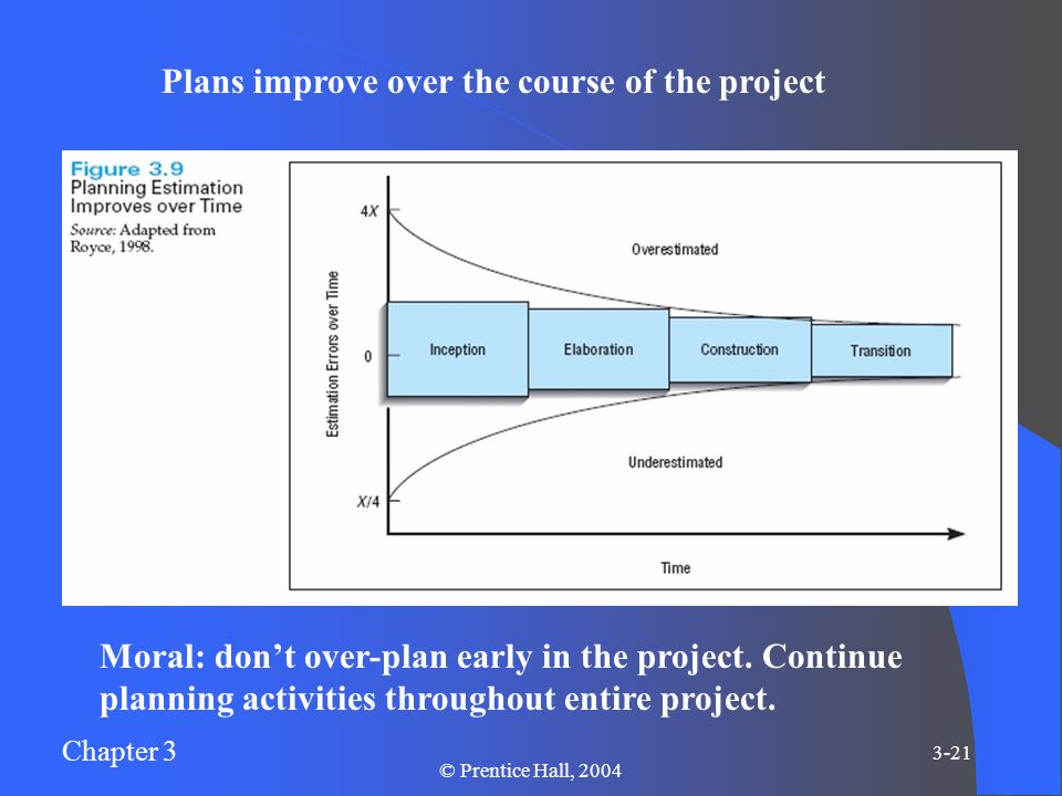 Chapter 3 3-21 © Prentice Hall, 2004 Moral: don't over-plan early in the project.