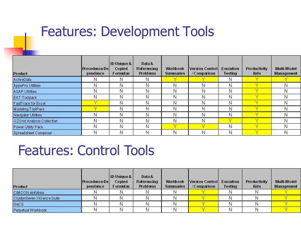 Features: Development Tools Features: Control Tools