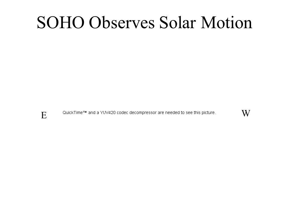 SOHO Observes Solar Motion E W