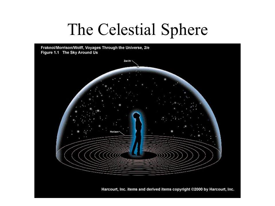 Earth inside Celestial Sphere