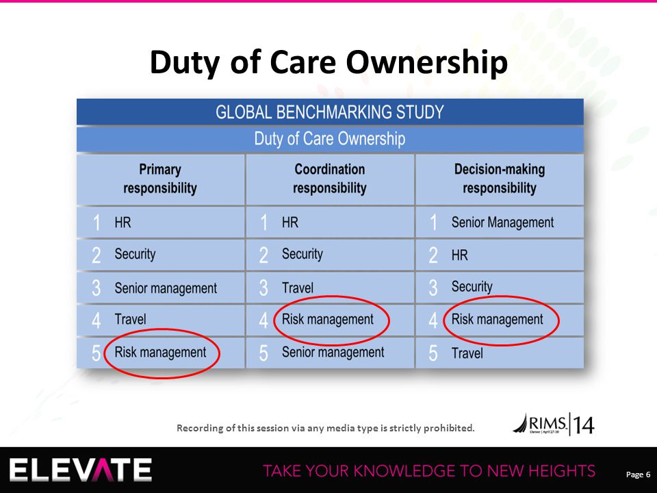 Page 6 Recording of this session via any media type is strictly prohibited. Duty of Care Ownership