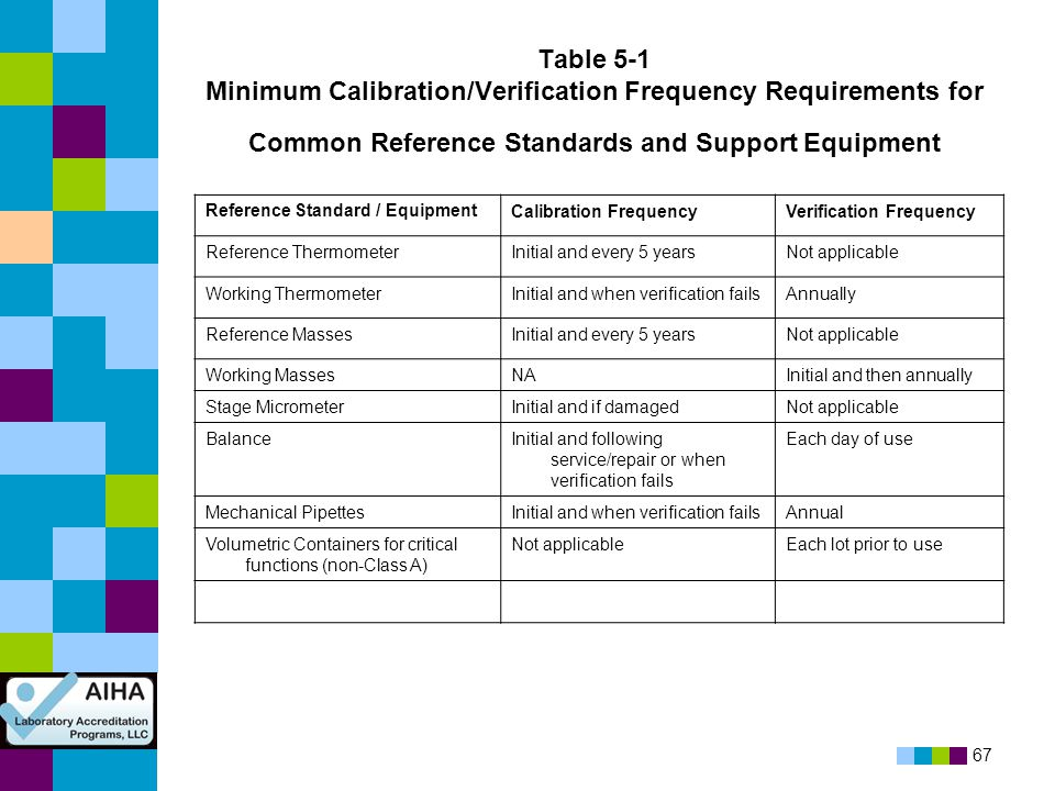 67 Table 5-1 Minimum Calibration/Verification Frequency Requirements for Common Reference Standards and Support Equipment Reference Standard / Equipme