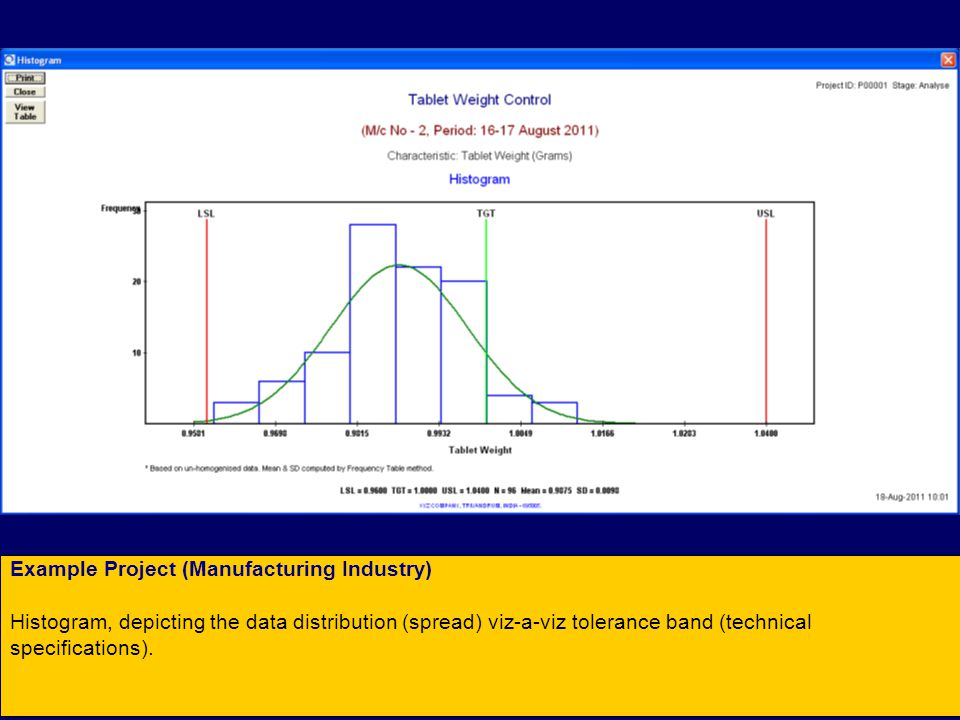Example Project (Manufacturing Industry) Histogram, depicting the data distribution (spread) viz-a-viz tolerance band (technical specifications).