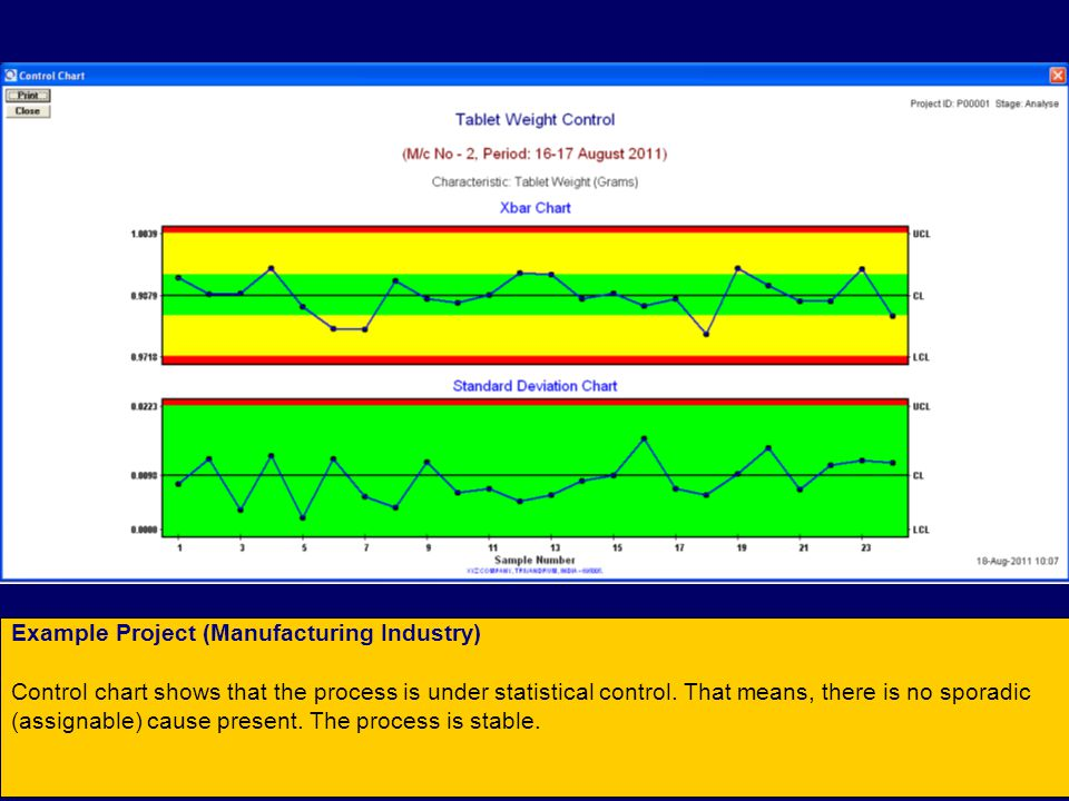 Example Project (Manufacturing Industry) Control chart shows that the process is under statistical control.