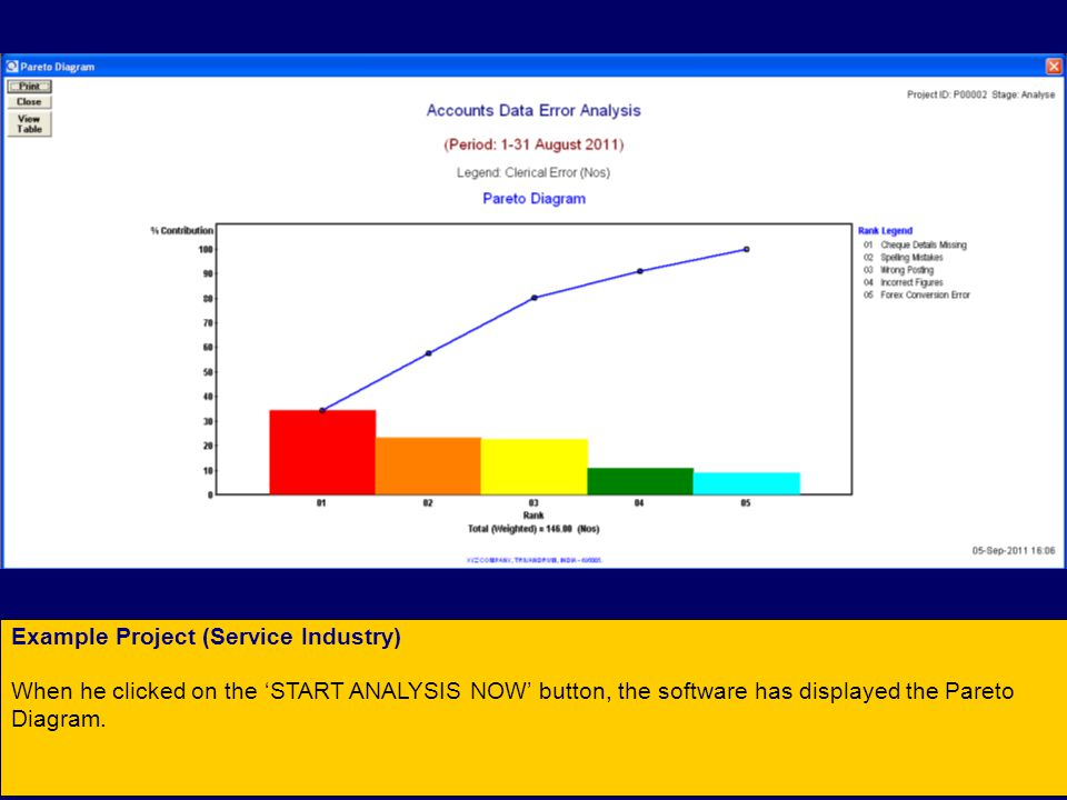 Example Project (Service Industry) When he clicked on the 'START ANALYSIS NOW' button, the software has displayed the Pareto Diagram.