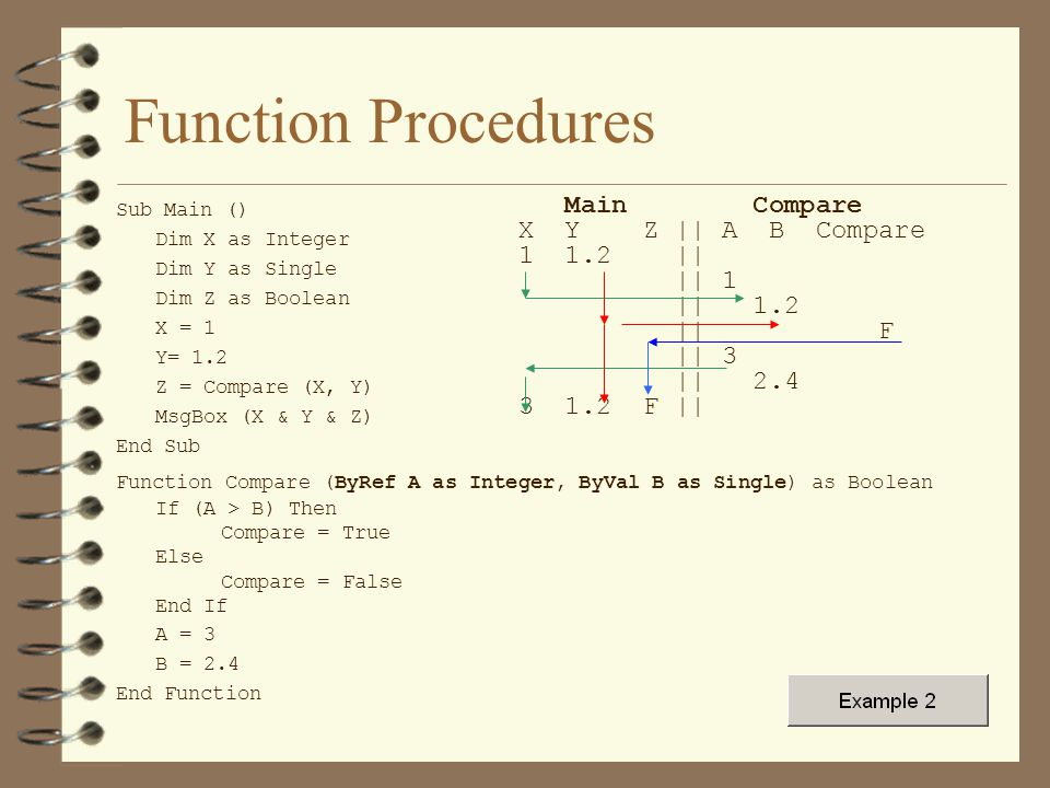 Function Procedures Sub Main () Dim X as Integer Dim Y as Single Dim Z as Boolean X = 1 Y= 1.2 Z = Compare (X, Y) MsgBox (X & Y & Z) End Sub Function Compare (ByRef A as Integer, ByVal B as Single) as Boolean If (A > B) Then Compare = True Else Compare = False End If A = 3 B = 2.4 End Function Main Compare X Y Z || A B Compare 1 1.2 || || 1 || 1.2 || F || 3 || 2.4 3 1.2 F ||