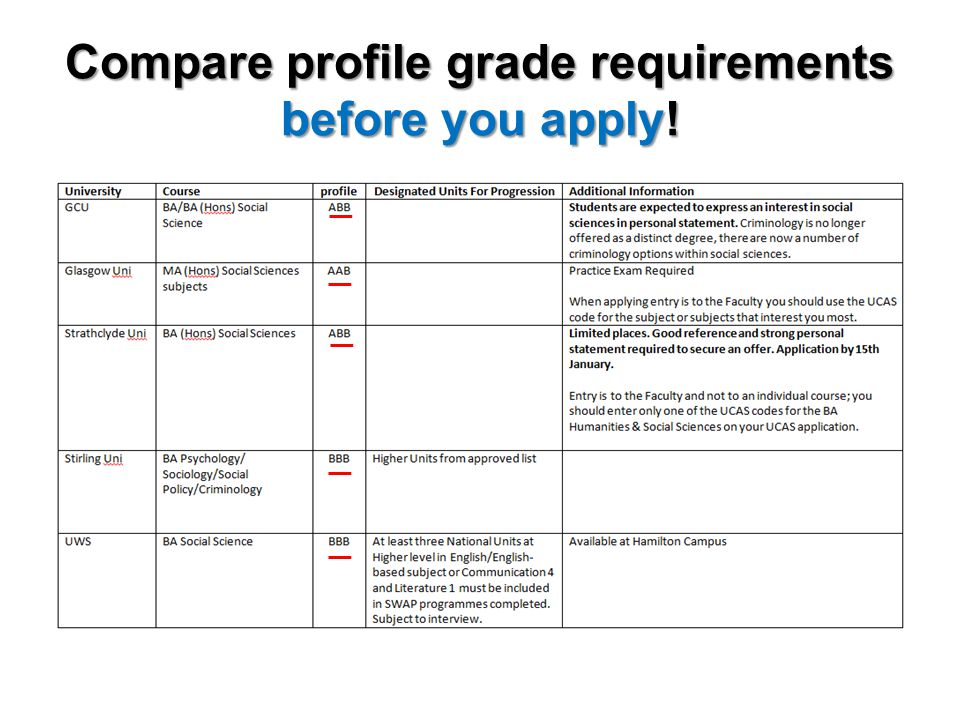 Compare profile grade requirements before you apply!