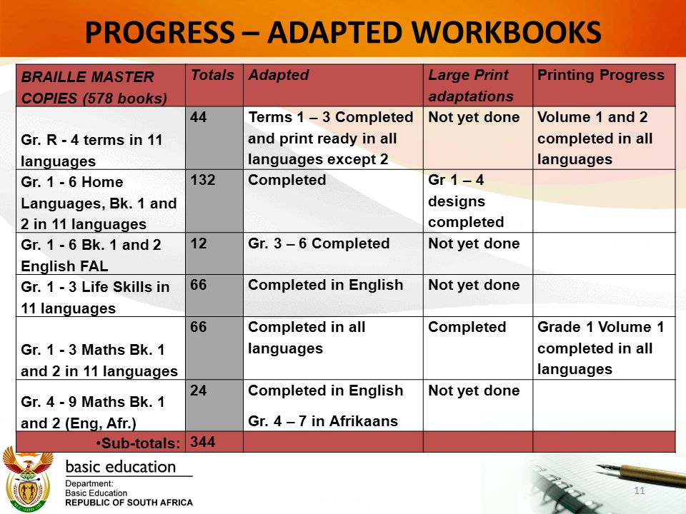 PROGRESS – ADAPTED WORKBOOKS 11 BRAILLE MASTER COPIES (578 books) TotalsAdapted Large Print adaptations Printing Progress Gr.
