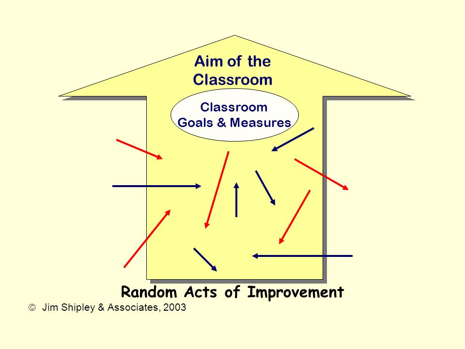 Random Acts of Improvement  Jim Shipley & Associates, 2003 Classroom Goals & Measures Aim of the Classroom