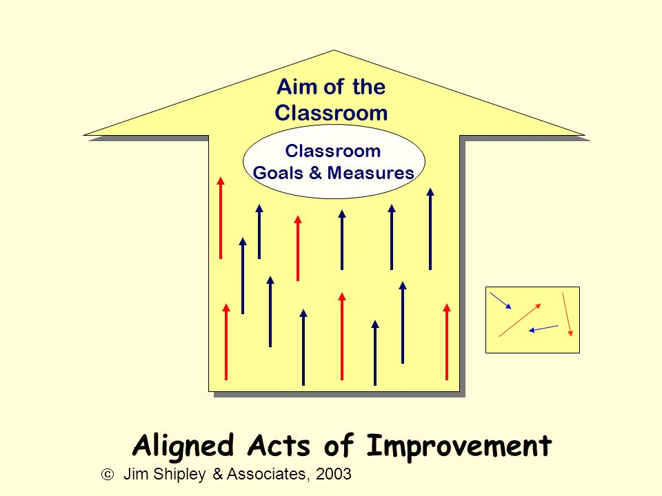 Goals & Measures Aim of the Classroom Aligned Acts of Improvement  Jim Shipley & Associates, 2003