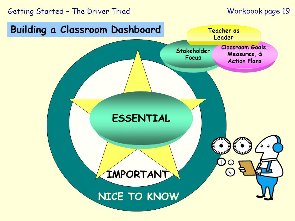 NICE TO KNOW Building a Classroom Dashboard IMPORTANT ESSENTIAL Getting Started – The Driver Triad Stakeholder Focus Classroom Goals, Measures, & Acti