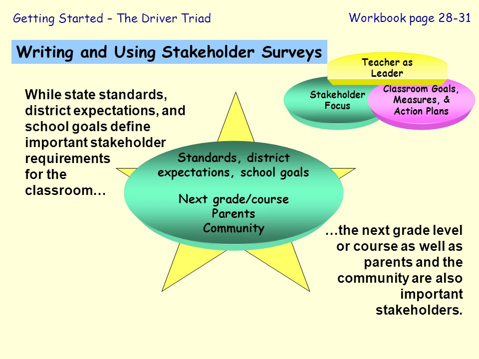 Writing and Using Stakeholder Surveys Workbook page 28-31 Standards, district expectations, school goals Next grade/course Parents Community Getting S