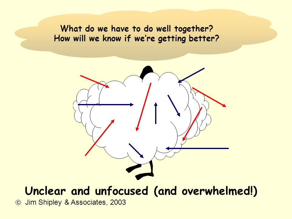 What do we have to do well together? How will we know if we're getting better? Unclear and unfocused (and overwhelmed!)  Jim Shipley & Associates, 20