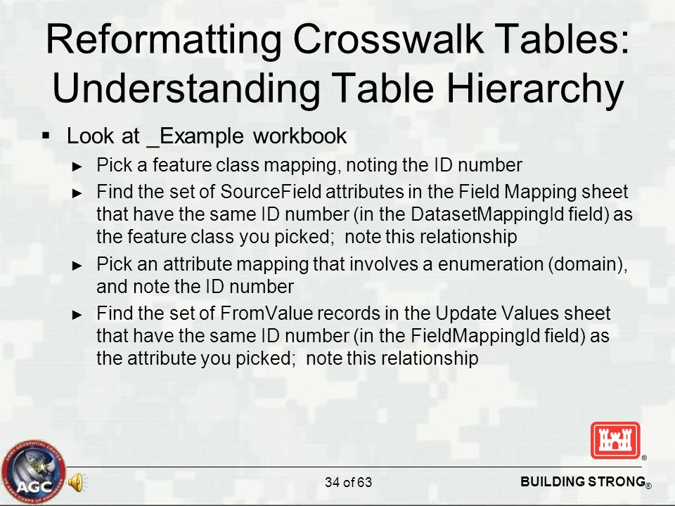 BUILDING STRONG ® Reformatting Crosswalk Tables: Understanding Table Hierarchy  Look at _Example workbook ► Pick a feature class mapping, noting the ID number ► Find the set of SourceField attributes in the Field Mapping sheet that have the same ID number (in the DatasetMappingId field) as the feature class you picked; note this relationship ► Pick an attribute mapping that involves a enumeration (domain), and note the ID number ► Find the set of FromValue records in the Update Values sheet that have the same ID number (in the FieldMappingId field) as the attribute you picked; note this relationship 34 of 63