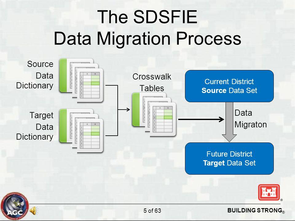 BUILDING STRONG ® The SDSFIE Data Migration Process 5 of 63 Current District Source Data Set Future District Target Data Set Source Data Dictionary Ta