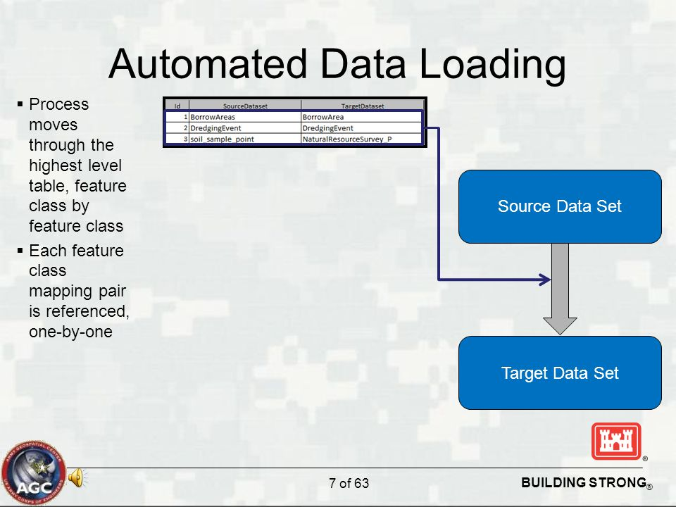BUILDING STRONG ® Automated Data Loading 7 of 63 Source Data Set Target Data Set  Process moves through the highest level table, feature class by feature class  Each feature class mapping pair is referenced, one-by-one
