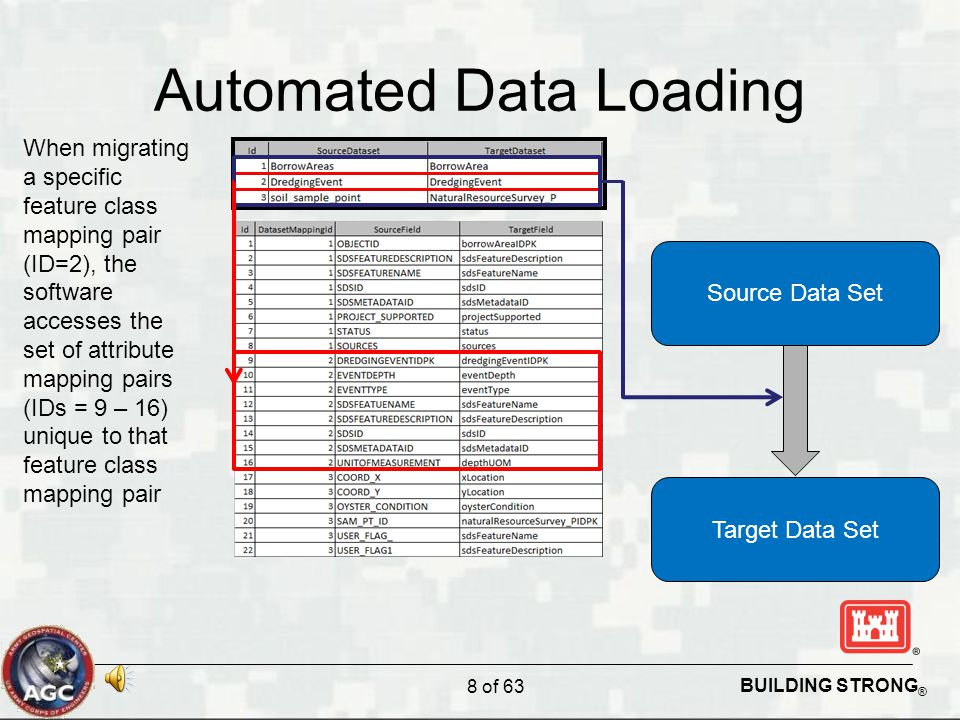 BUILDING STRONG ® Automated Data Loading 8 of 63 Source Data Set Target Data Set When migrating a specific feature class mapping pair (ID=2), the soft