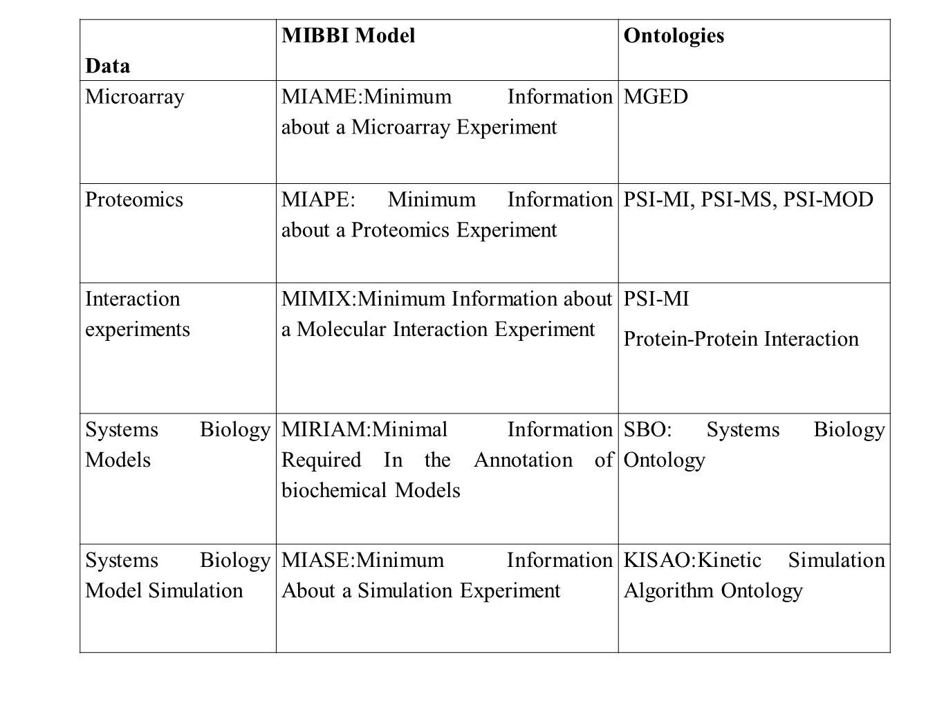 Data MIBBI ModelOntologies Microarray MIAME:Minimum Information about a Microarray Experiment MGED Proteomics MIAPE: Minimum Information about a Prote