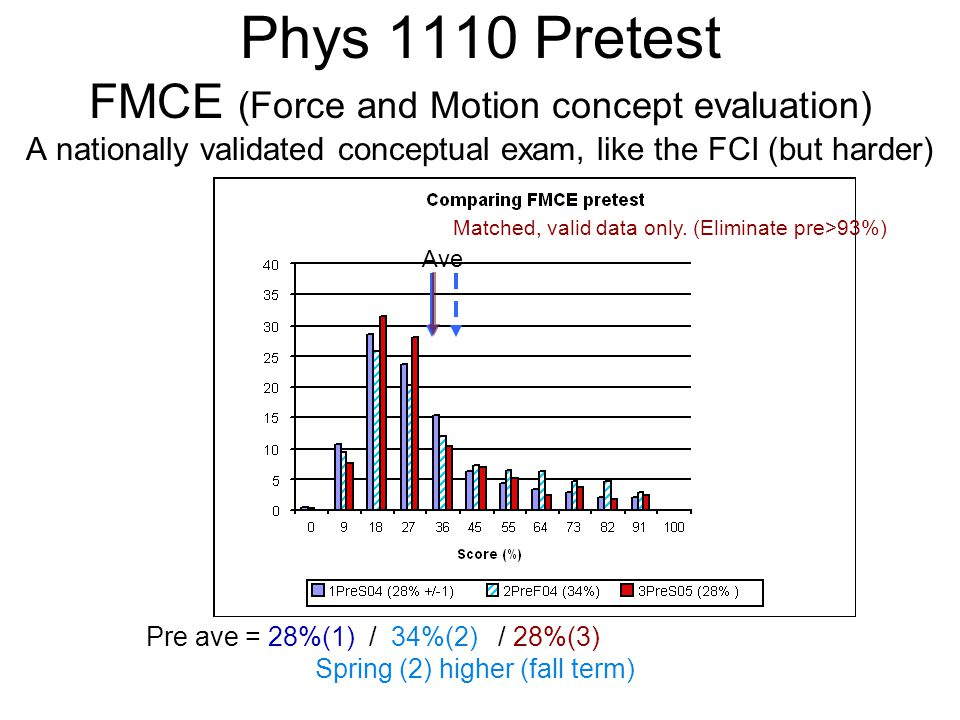 Phys 1110 Pretest FMCE (Force and Motion concept evaluation) A nationally validated conceptual exam, like the FCI (but harder) Matched, valid data onl