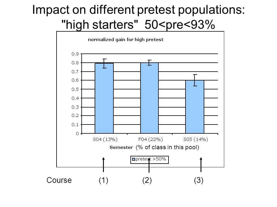 Impact on different pretest populations: