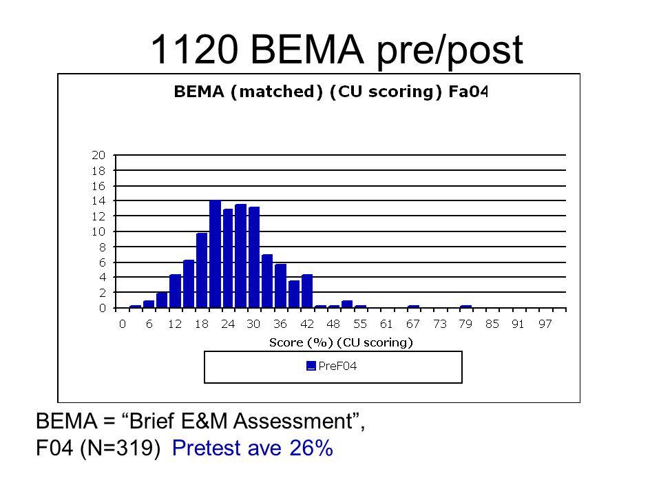 1120 BEMA pre/post BEMA = Brief E&M Assessment , F04 (N=319) Pretest ave 26%