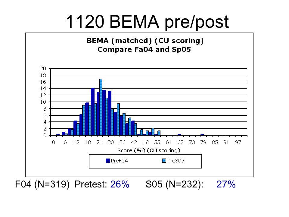 1120 BEMA pre/post F04 (N=319) Pretest: 26% S05 (N=232): 27%