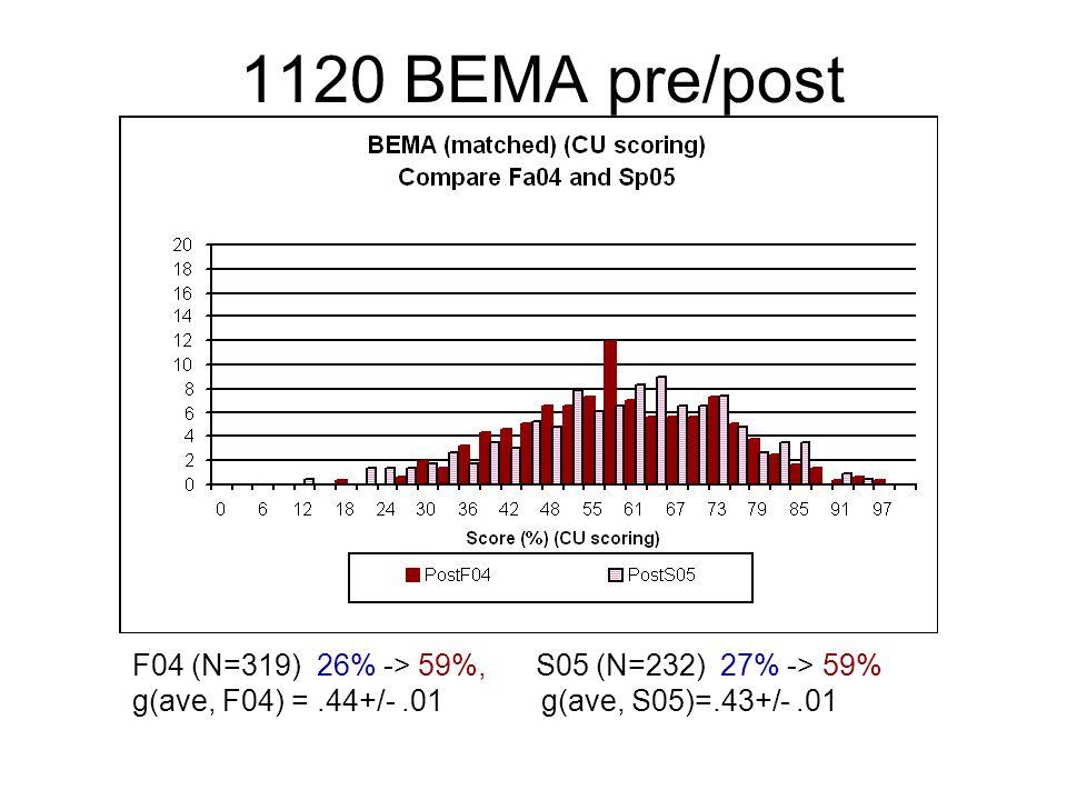 1120 BEMA pre/post F04 (N=319) 26% -> 59%, S05 (N=232) 27% -> 59% g(ave, F04) =.44+/-.01 g(ave, S05)=.43+/-.01