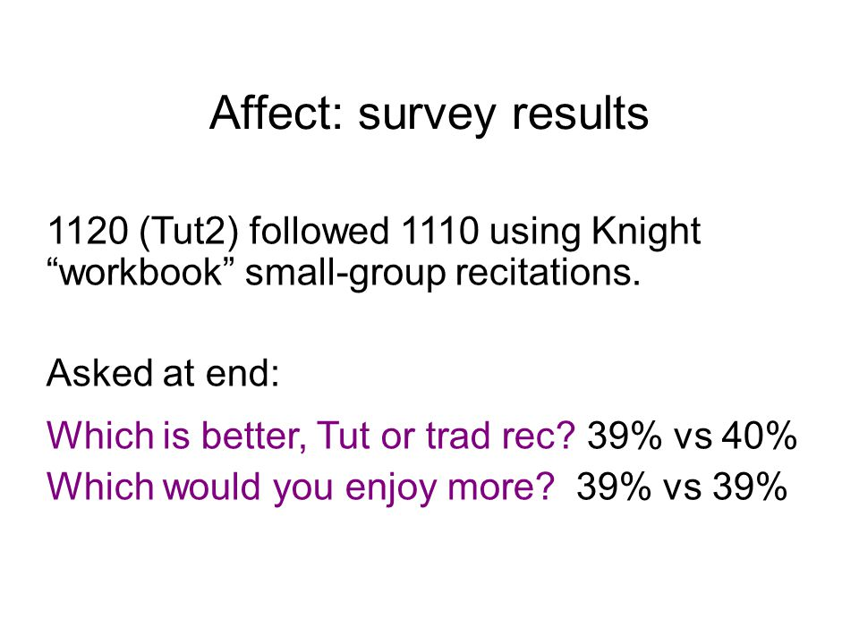 "Affect: survey results 1120 (Tut2) followed 1110 using Knight ""workbook"" small-group recitations. Asked at end: Which is better, Tut or trad rec? 39%"