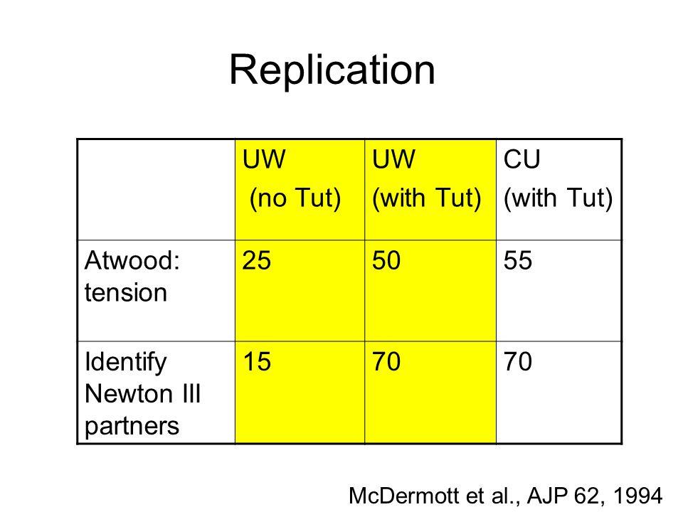 Replication UW (no Tut) UW (with Tut) CU (with Tut) Atwood: tension 255055 Identify Newton III partners 1570 McDermott et al., AJP 62, 1994