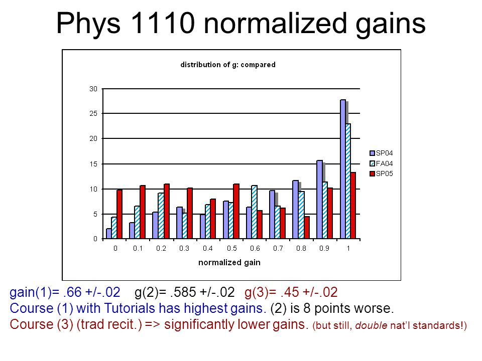 Phys 1110 normalized gains gain(1)=.66 +/-.02 g(2)=.585 +/-.02 g(3)=.45 +/-.02 Course (1) with Tutorials has highest gains. (2) is 8 points worse. Cou