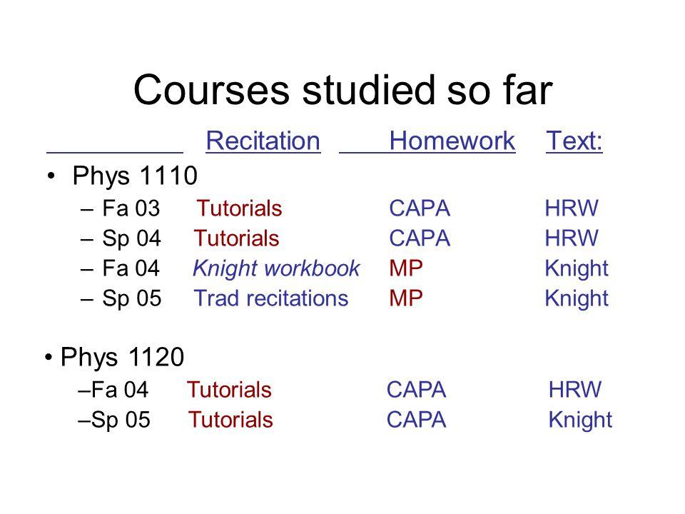 Courses studied so far Recitation Homework Text: Phys 1110 –Fa 03 Tutorials CAPA HRW –Sp 04 Tutorials CAPA HRW –Fa 04 Knight workbookMP Knight –Sp 05 Trad recitations MP Knight Phys 1120 –Fa 04 TutorialsCAPA HRW –Sp 05 TutorialsCAPA Knight