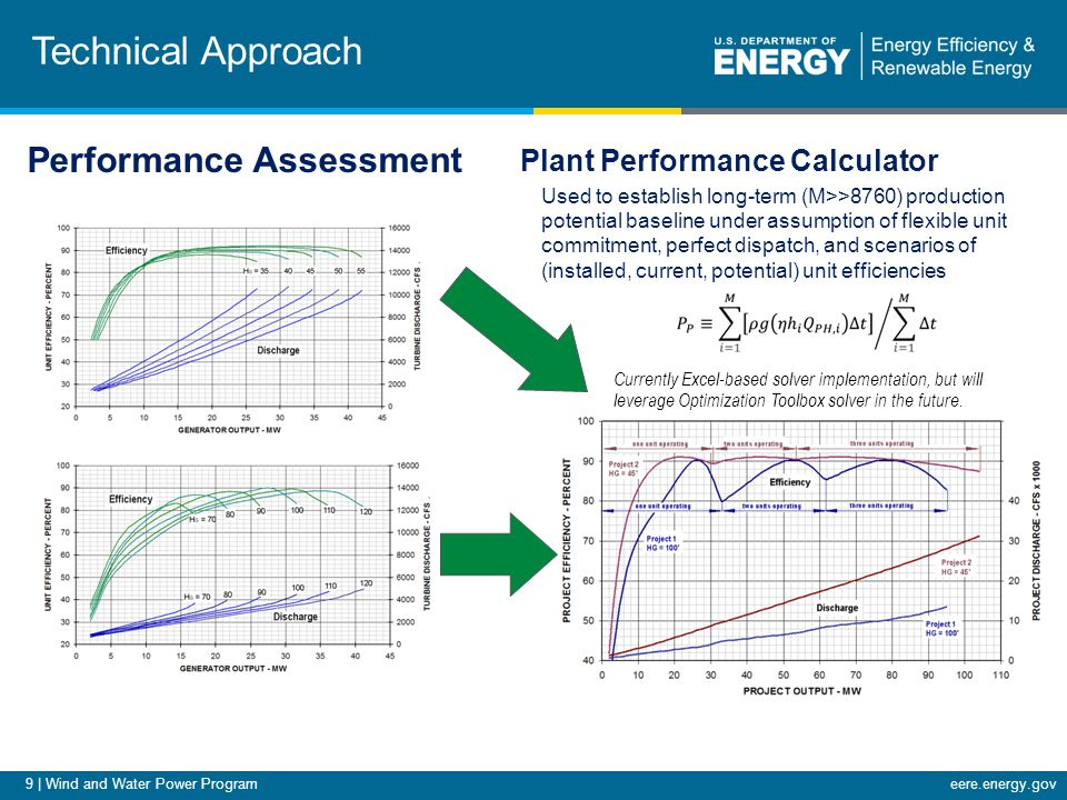 9 | Wind and Water Power Programeere.energy.gov Technical Approach Plant Performance Calculator Used to establish long-term (M>>8760) production potential baseline under assumption of flexible unit commitment, perfect dispatch, and scenarios of (installed, current, potential) unit efficiencies Currently Excel-based solver implementation, but will leverage Optimization Toolbox solver in the future.